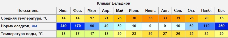 klimat Bel'dibi